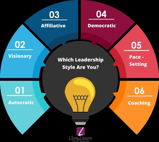 Types Of Leadership Styles