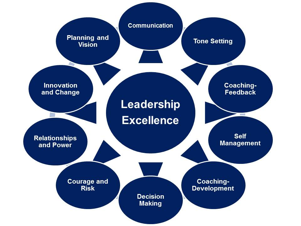 What Effective Leadership Is All About