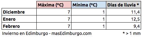 El tiempo en Edimburgo invierno: temperaturas medias
