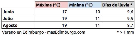 El tiempo en Edimburgo verano: temperaturas medias