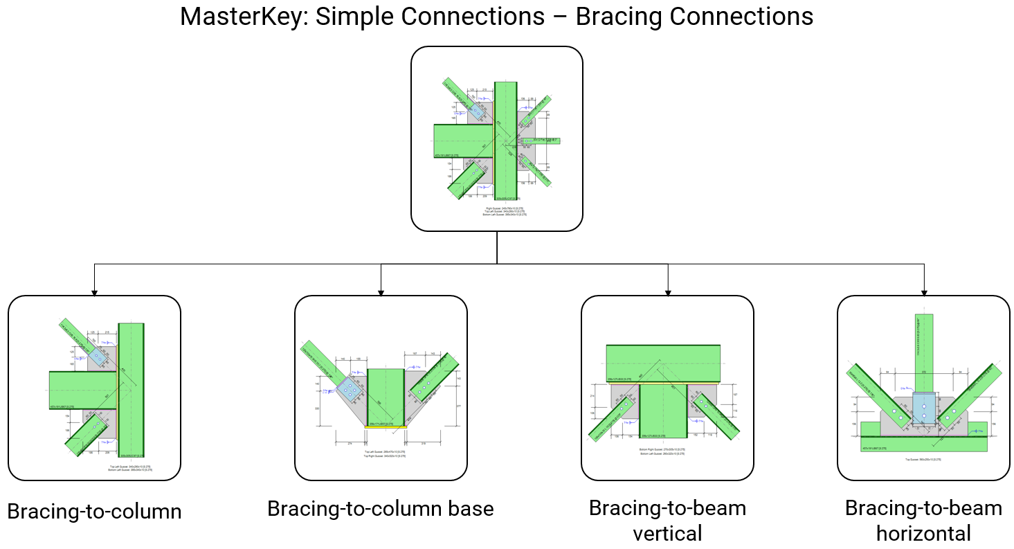 MasterKey: Simple Connections - Bracing connection types
