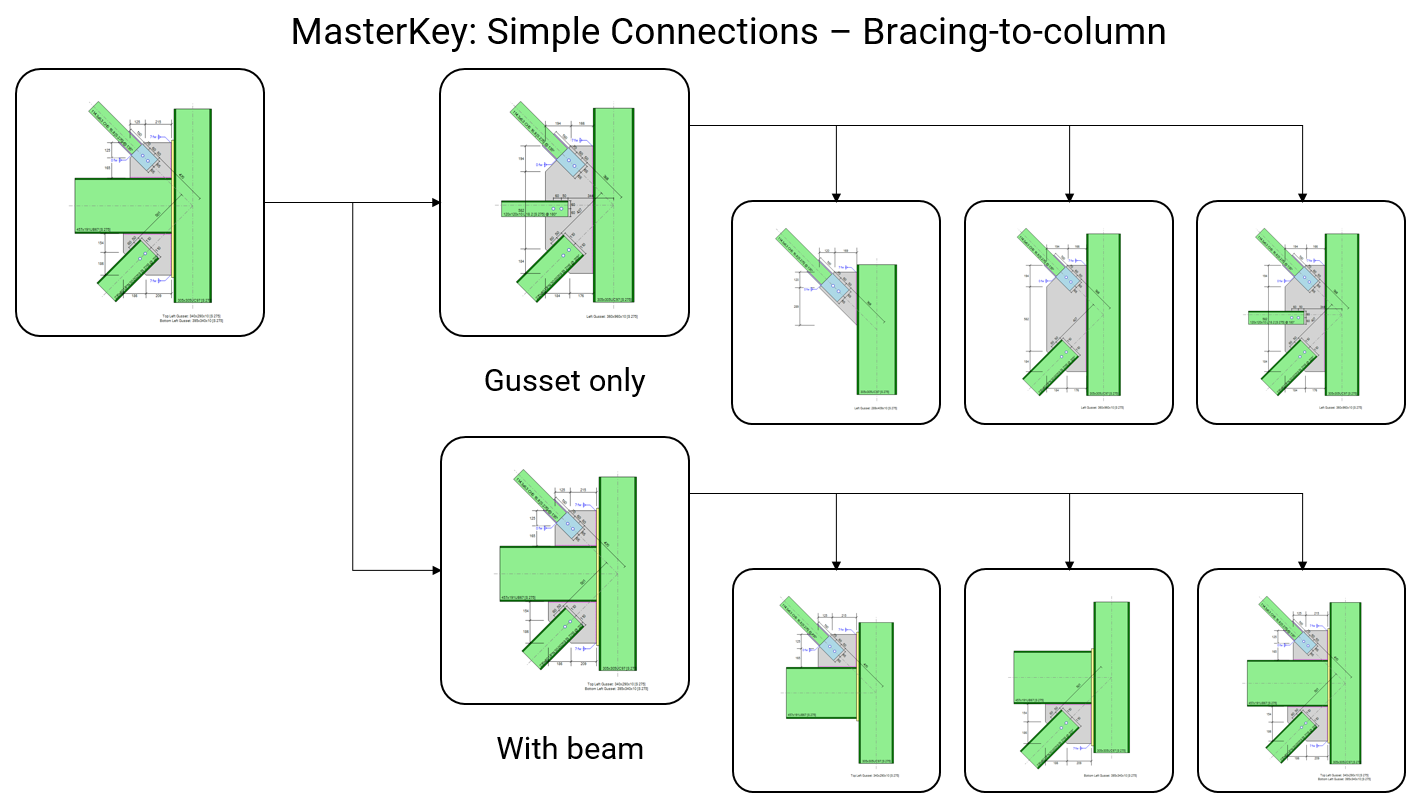 MasterKey: Simple Connections - Bracing to column connections