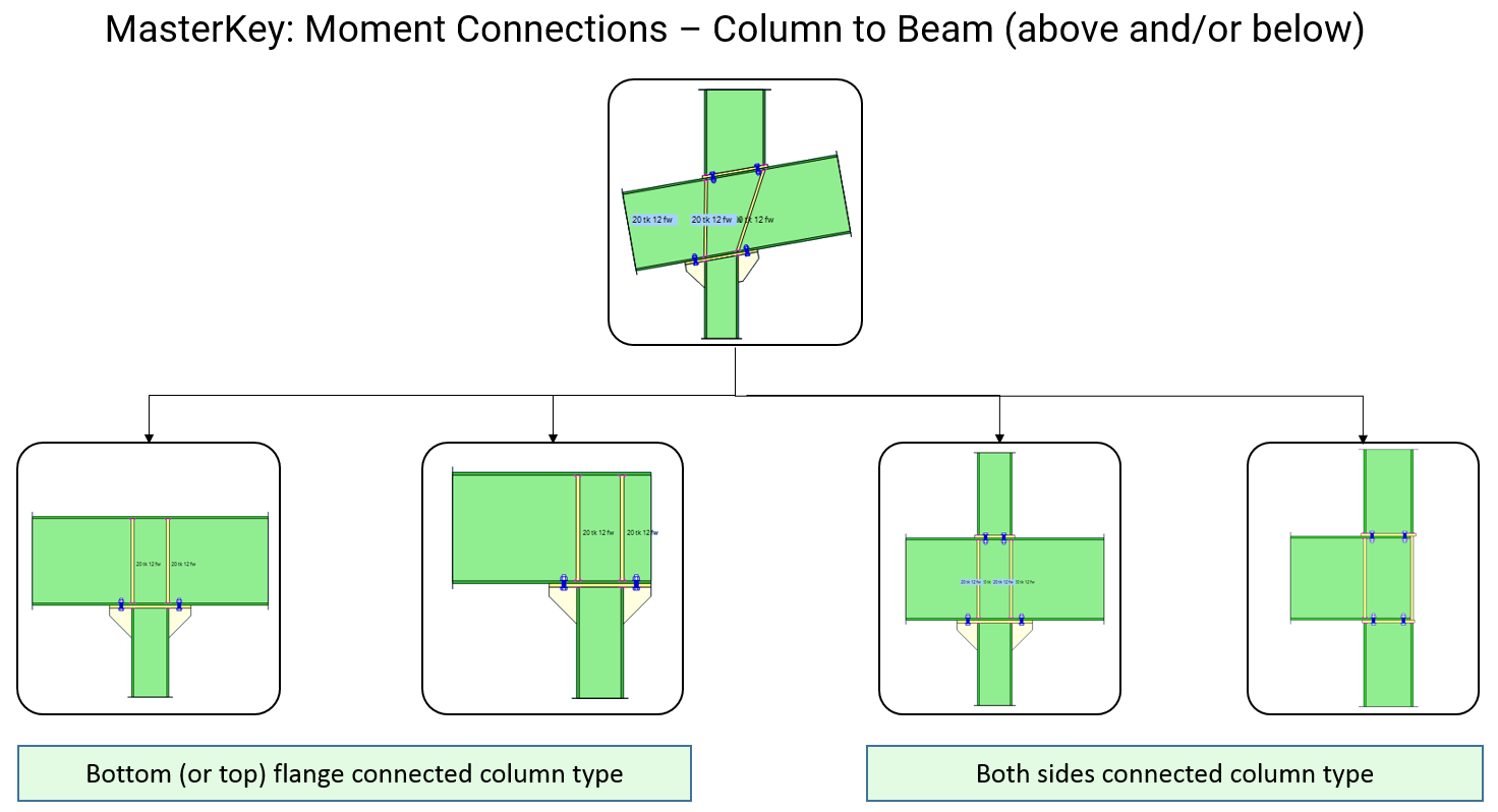 MasterKey: Moment Connections - Column to Beam Connection configurations