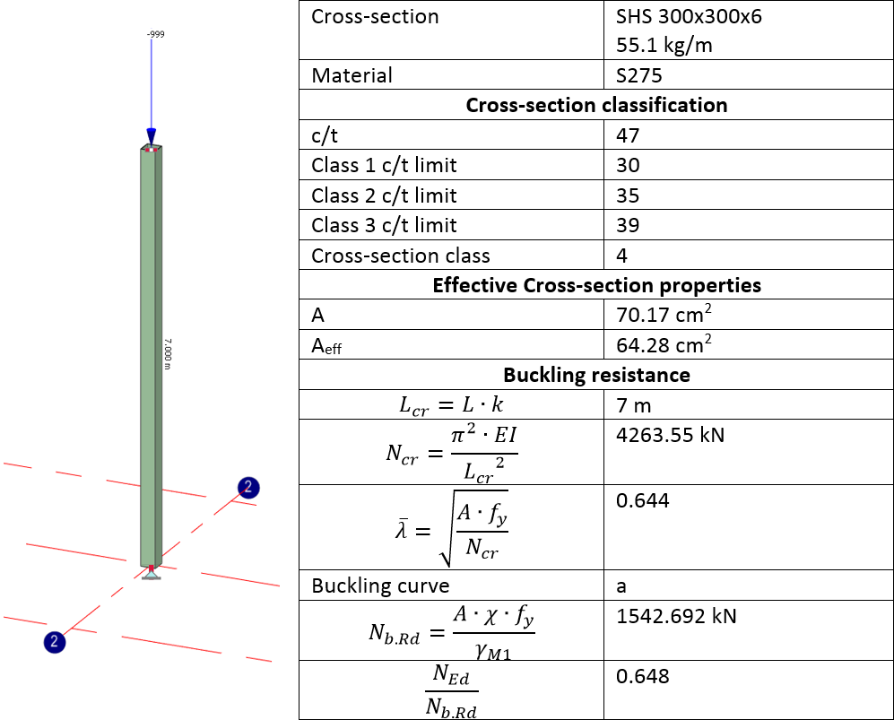 Buckling design of a steel column to Eurocode 3