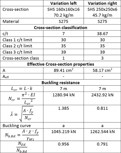 Buckling design of steel columns to Eurocode