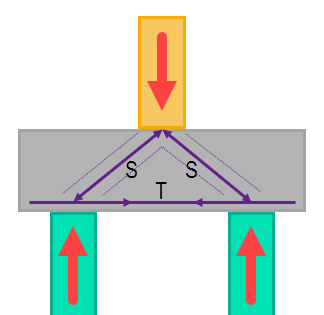 Eurocode strut and tie method used for pile cap design