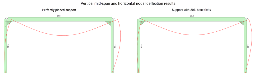 Steel frame deflection results with different base fixity values in MasterFrame structural analysis and design software
