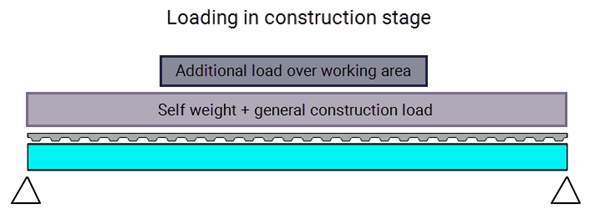 Loading arrangement of a composite beam in construction stage to Eurocode