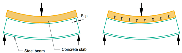 Non-composite and composite actions
