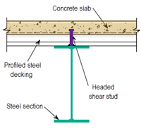 Cross section of typical composite beam