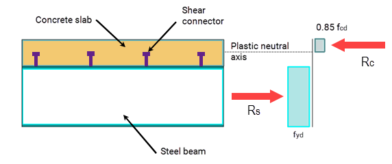 Different between full and partial shear connections in a composite beam