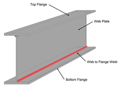 Designing the welds between the flange and web of a plate girder