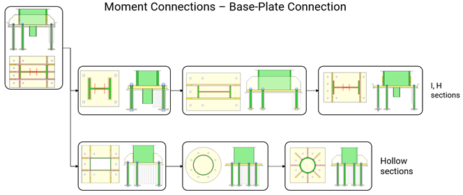 MS_Connection_Base-plate_connections.png?mtime=20190527143729#asset:12414