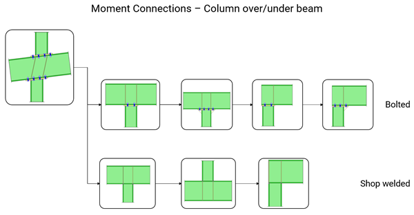 MaterKey: Moment Connections - Column over/under Beam bolted, welded end plate connection