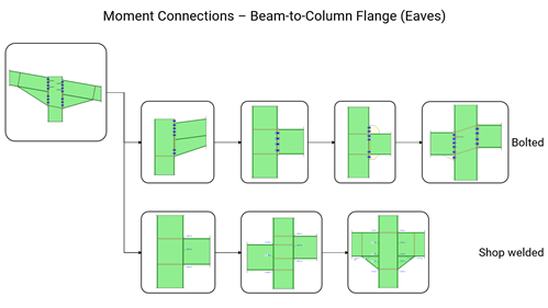 MasterKey: Moment Connections - Beam-to-Column Flange (Eaves) joints