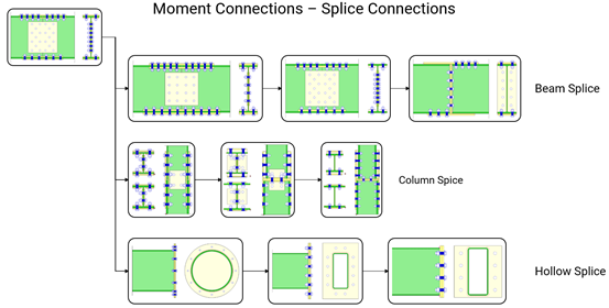MasterKey: Moment Connections - Splice joints