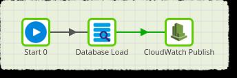 CloudWatch Publish Component
