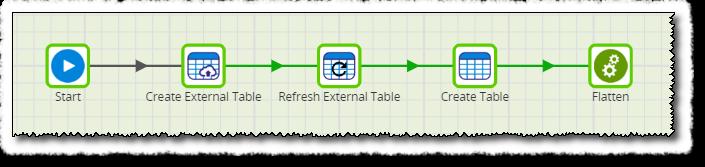 Create External Table (Snowflake)