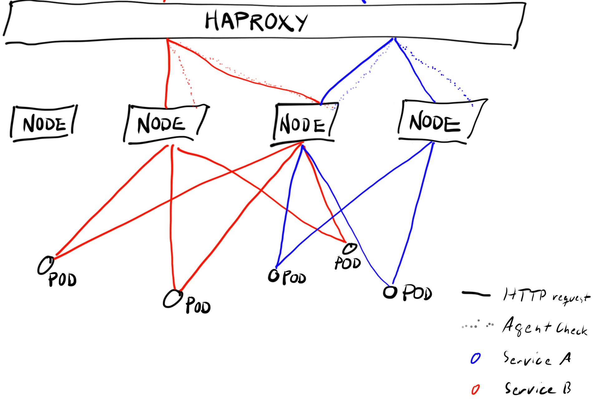 Welcome to Mat's Cloud: Kubernetes Proxy: Envoy vs NGINX vs HA Proxy