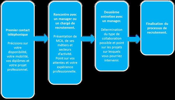 mca-recrute-consultant-fr-ingenierie