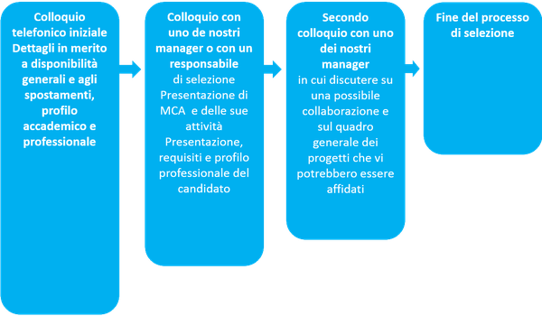 mca-recurtes-consultants-1-it
