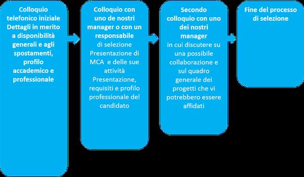 mca-recurtes-consultants-1-it