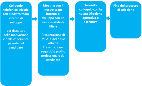 mca-recurtes-manager-2-it