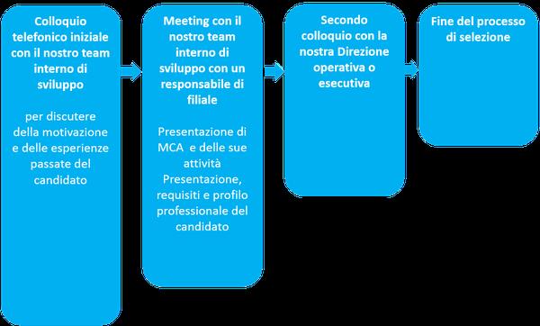 mca-recurtes-manager-2-it
