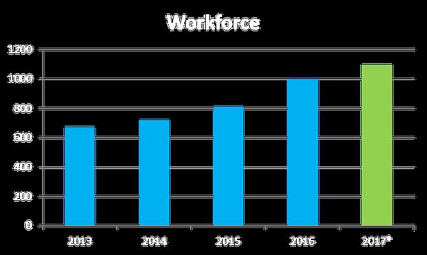 workforce2017