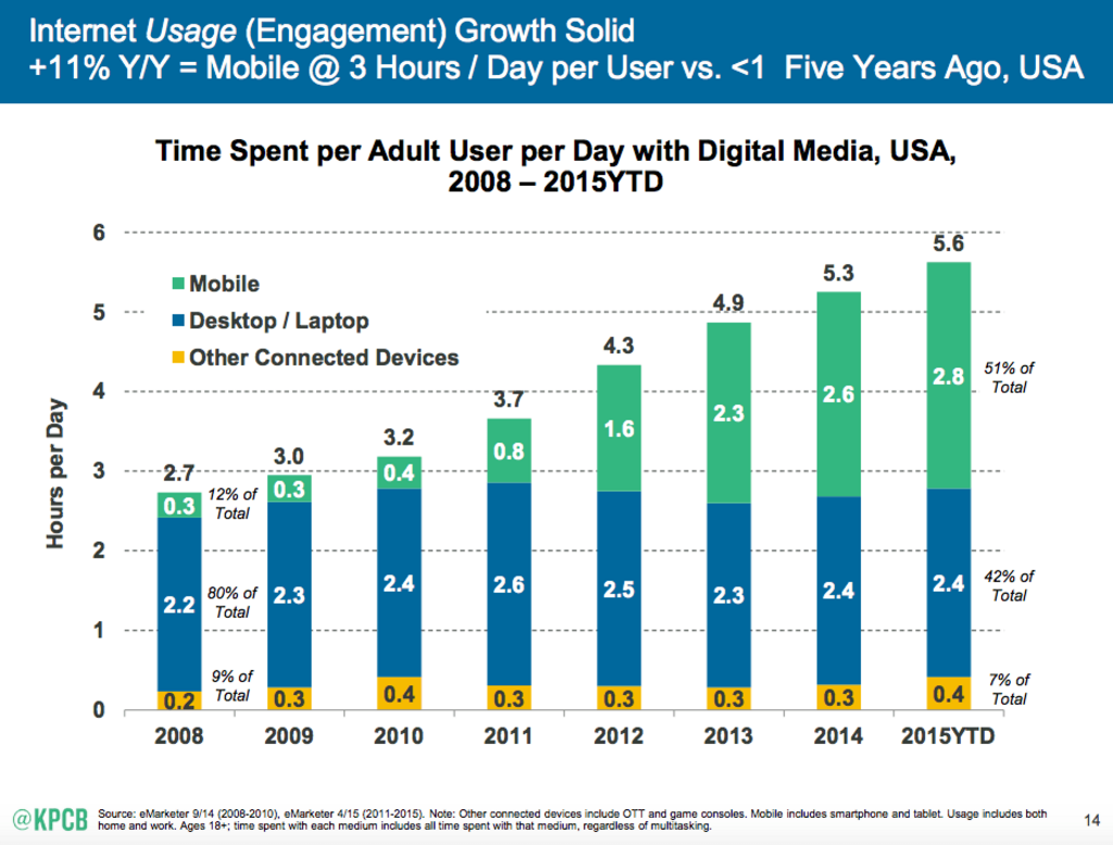 Mobile internet trends mary meeker.png