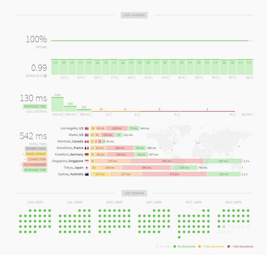Updown statistiques.jpg