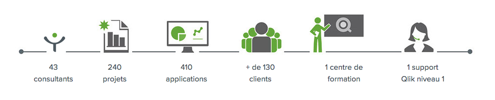 43 consultants, 240 projets, 410 applications, +130 clients, 1 centre de formation, 1 support Qlik niveau 1