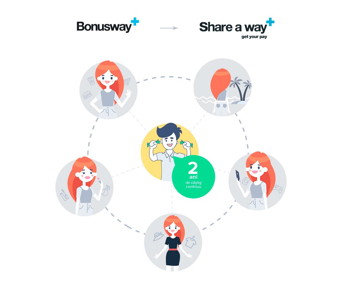 Model de parteneriat