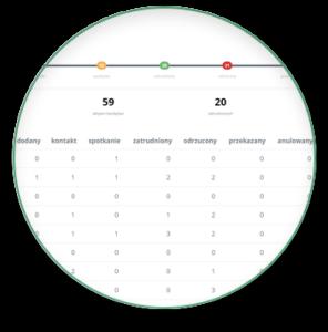 HR metrics - ATS