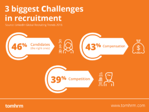 Recruitment_challeges_statistic_LinkedIn_tomHRM