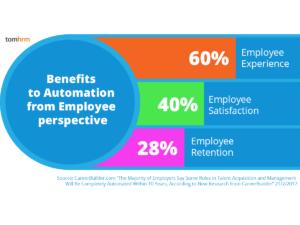 Employee_retention_satisfaction_experience_automatisation_hr_tomHRM