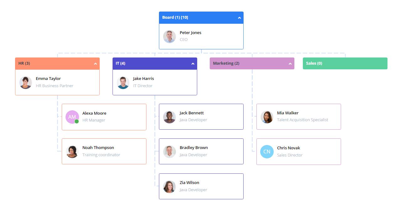 Struktura organizacyjna działów