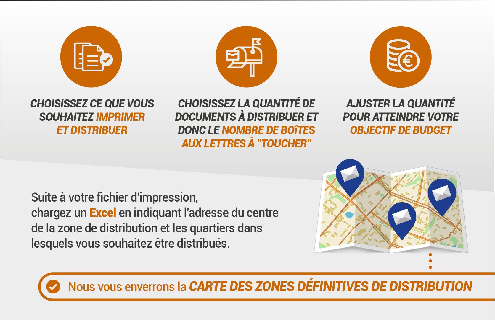 Distribution postale