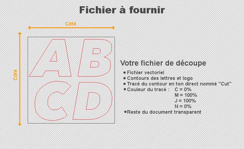 Méthode pour créer votre fichier de découpe
