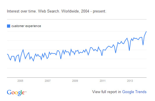 Graph showing customer experience searches over time