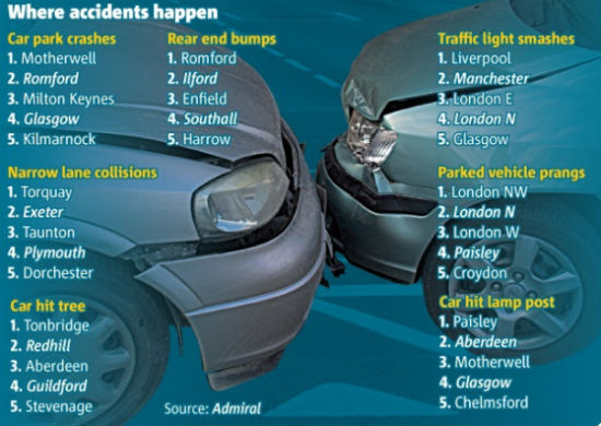Where are the most common accidents