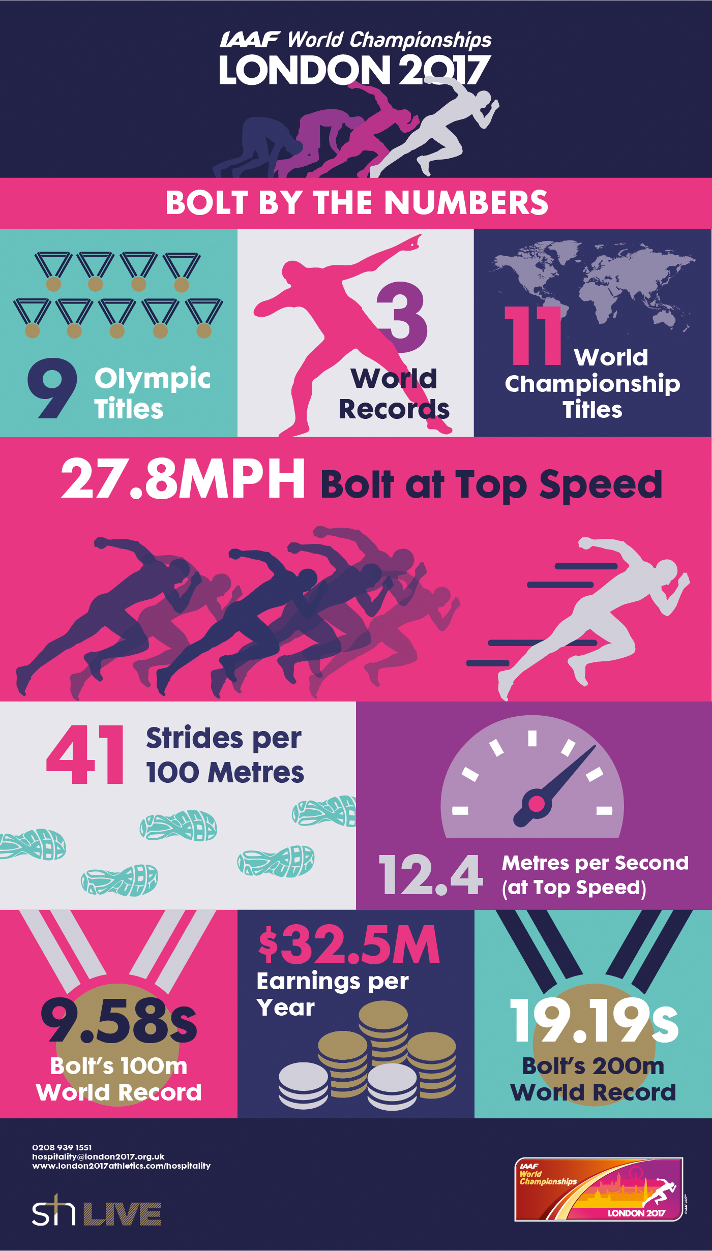 Usain Bolt IAAF World Championships Infographic