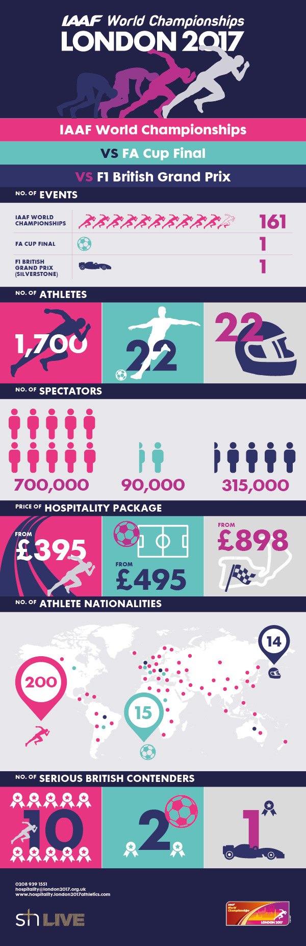 See how IAAF World Championships hospitality compares with F1 and the FA Cup Final