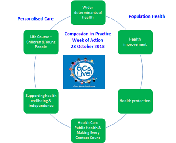 Promoting the 6Cs of nursing in patient assessment