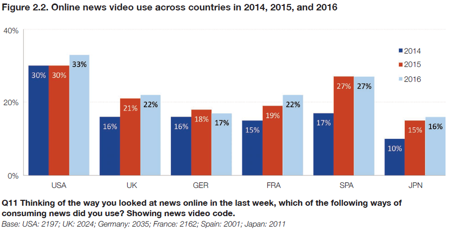 The Future of Online News Video - Reuters Institute Digital News Report