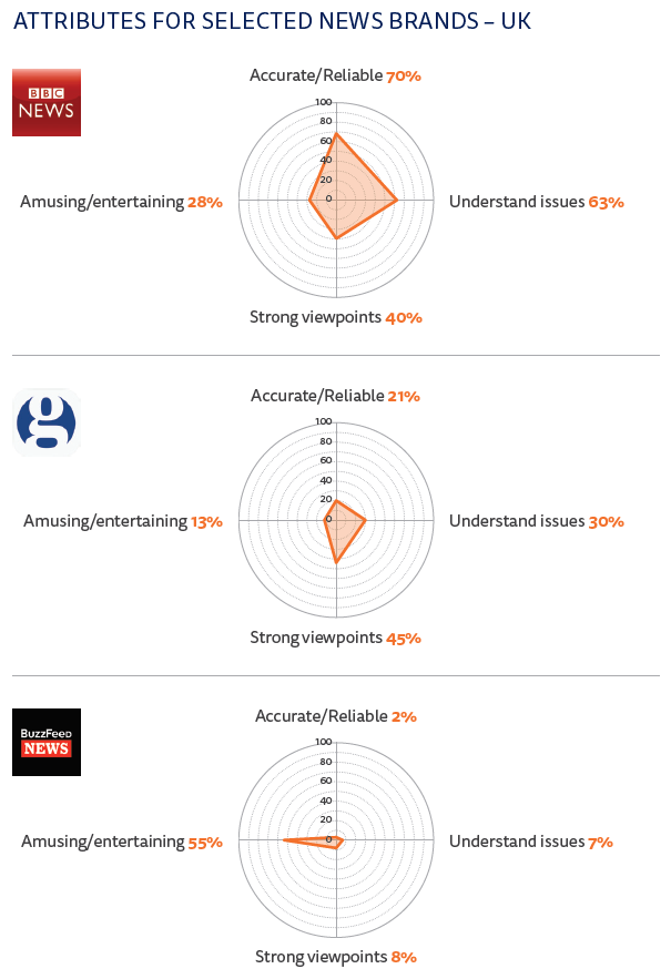 Attributes for selected news brands - UK