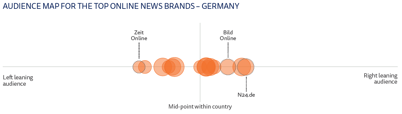 Audience map - Germany