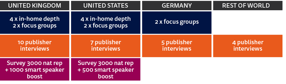 The Future of Voice and the Implications for News - Reuters Institute Digital News Report