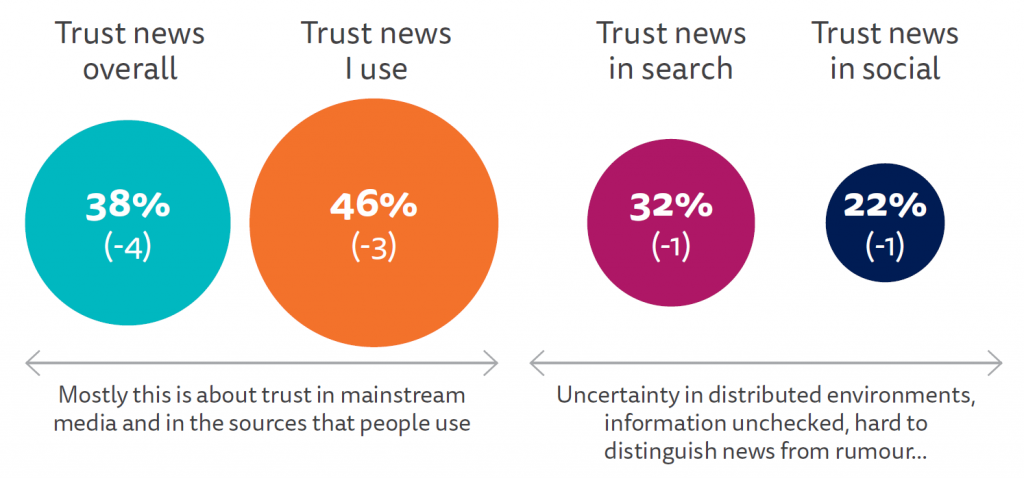 PROPORTION THAT TRUST EACH MOST OF THE TIME