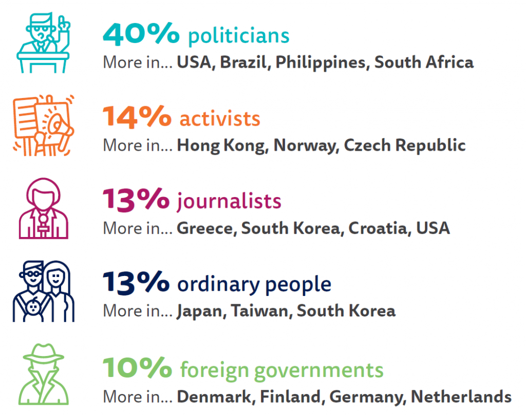 PROPORTION THAT SAY THEY ARE MOST CONCERNED ABOUT FALSE OR MISLEADING INFORMATION FROM EACH OF THE FOLLOWING